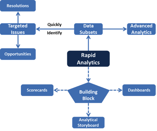 Rapid Analytics