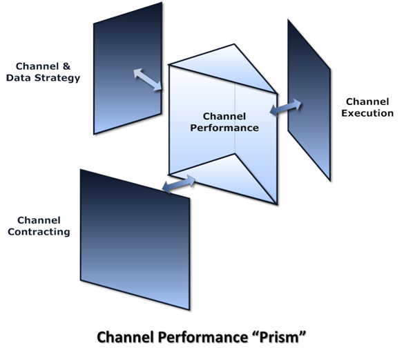 Specialty Channel management